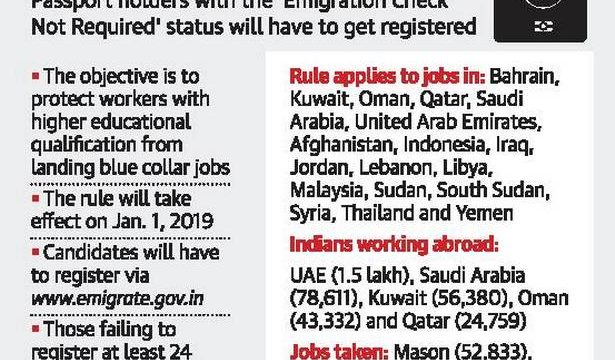 e-registration must for jobs in 18 countries | Popular Indi News